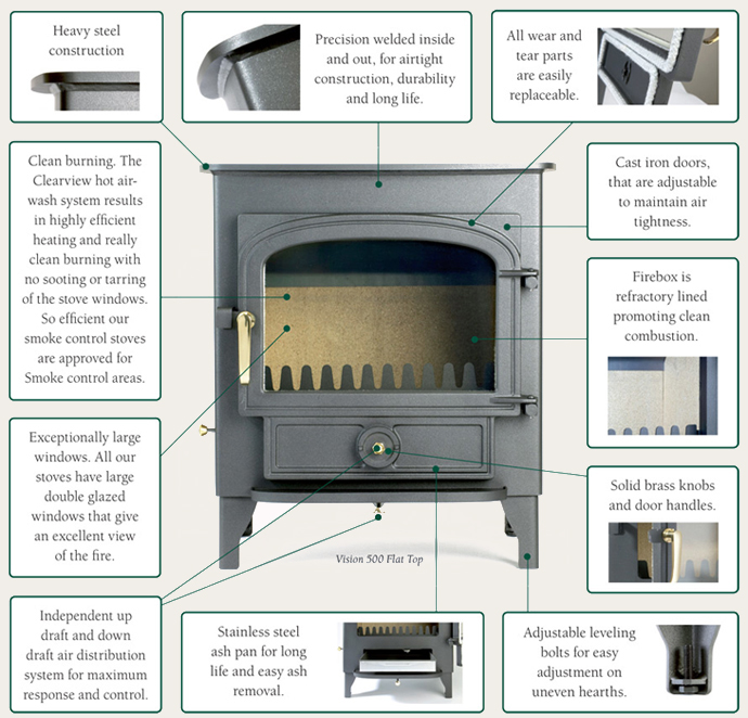 Anatomy Of A Clearview Stove Eleven Special Features On Every